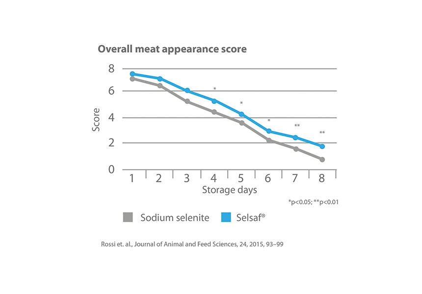 selsaf meat quality
