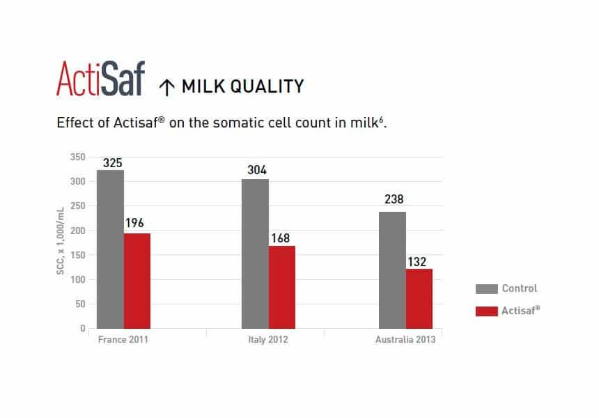 Milk profit