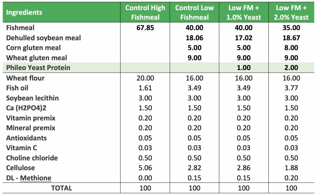 aquaculture low fishmeal diets