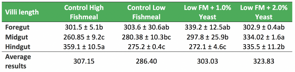 aquaculture fishmeal diets