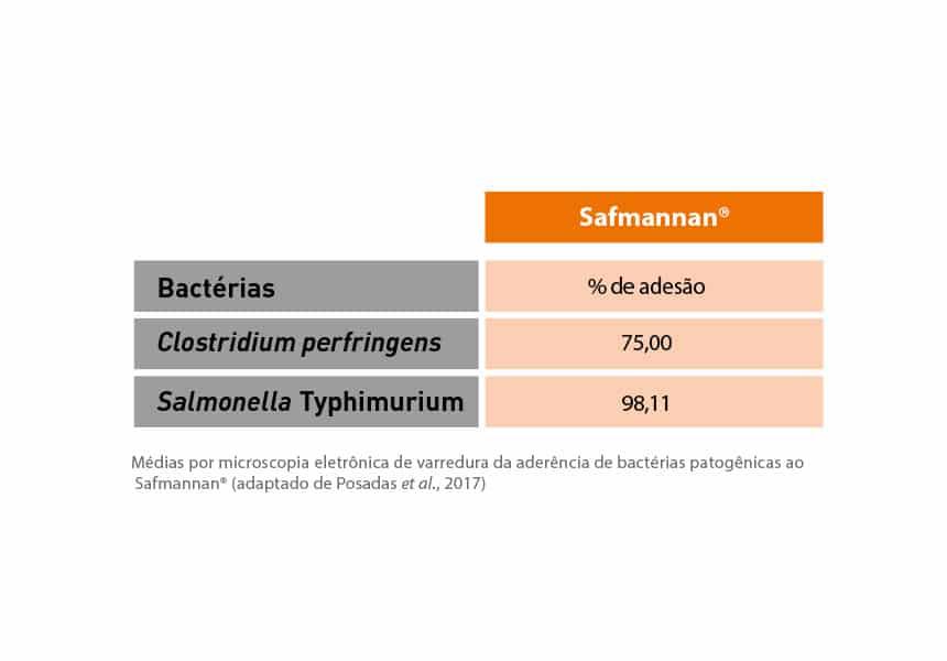 saúde intestinal em aves de corte