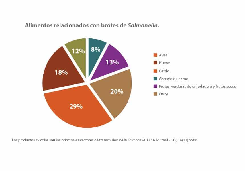 Control de Salmonella