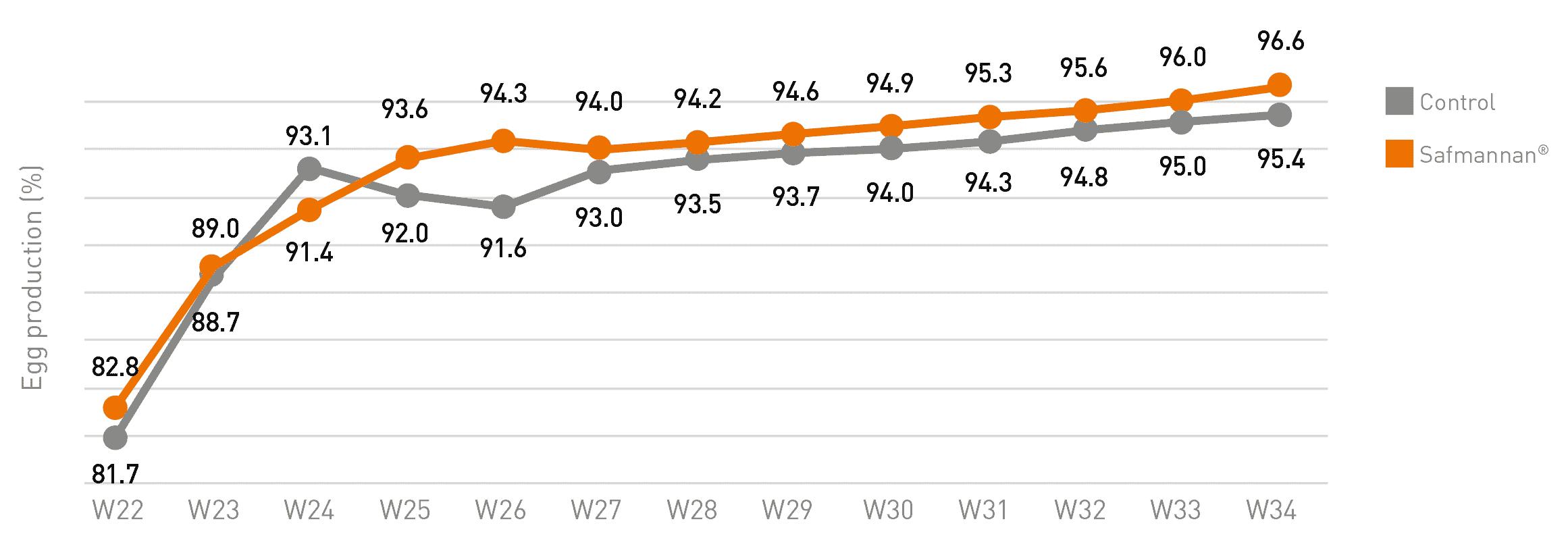graph 3 phileo