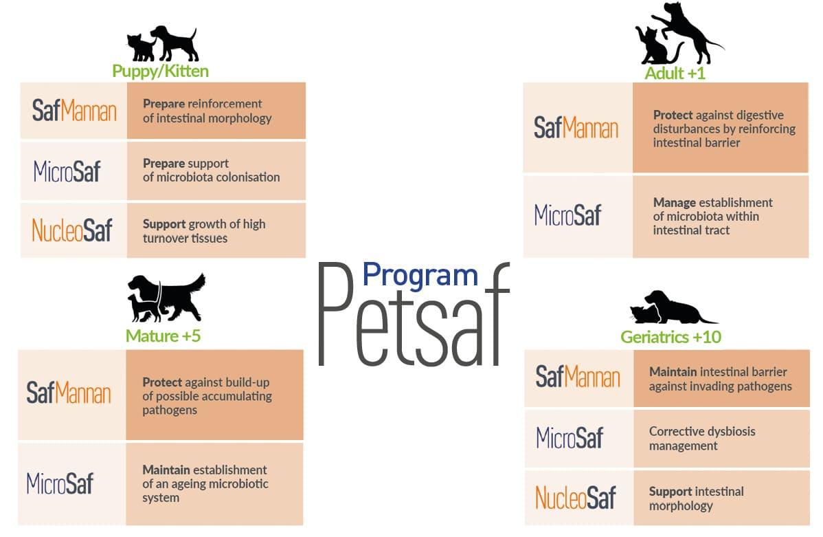 Petsaf program