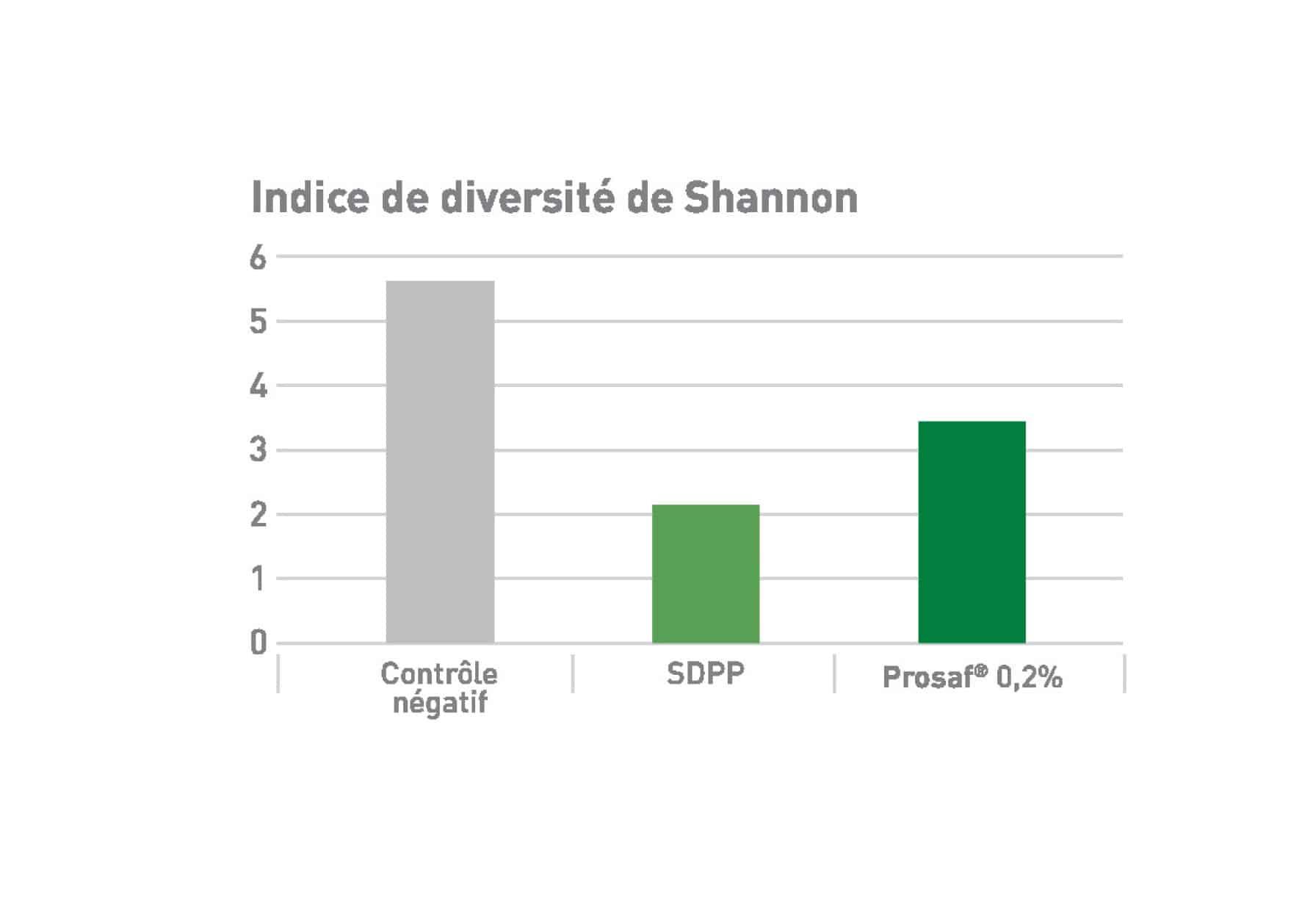 indice Shannon porcs